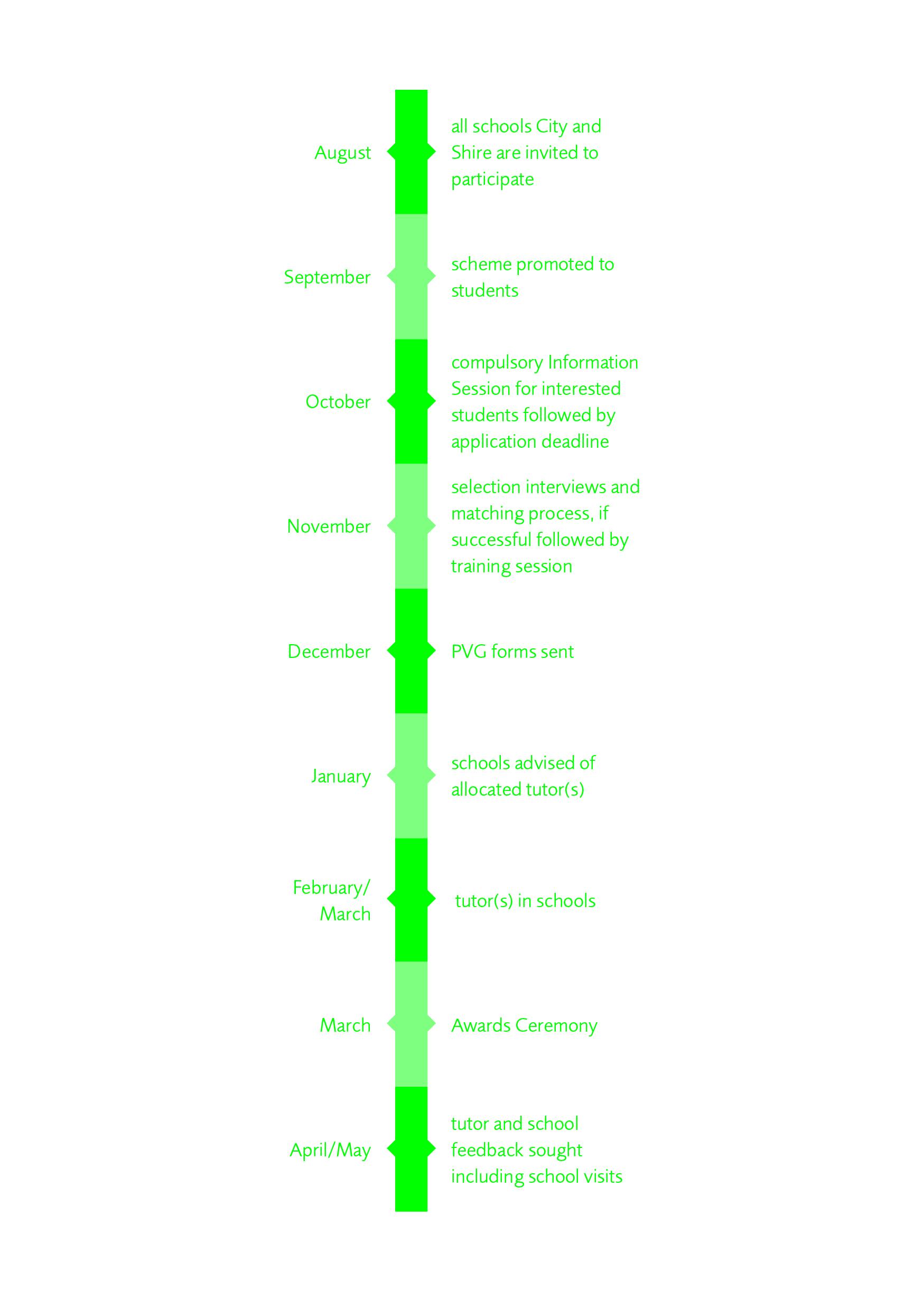 Timeline (1)